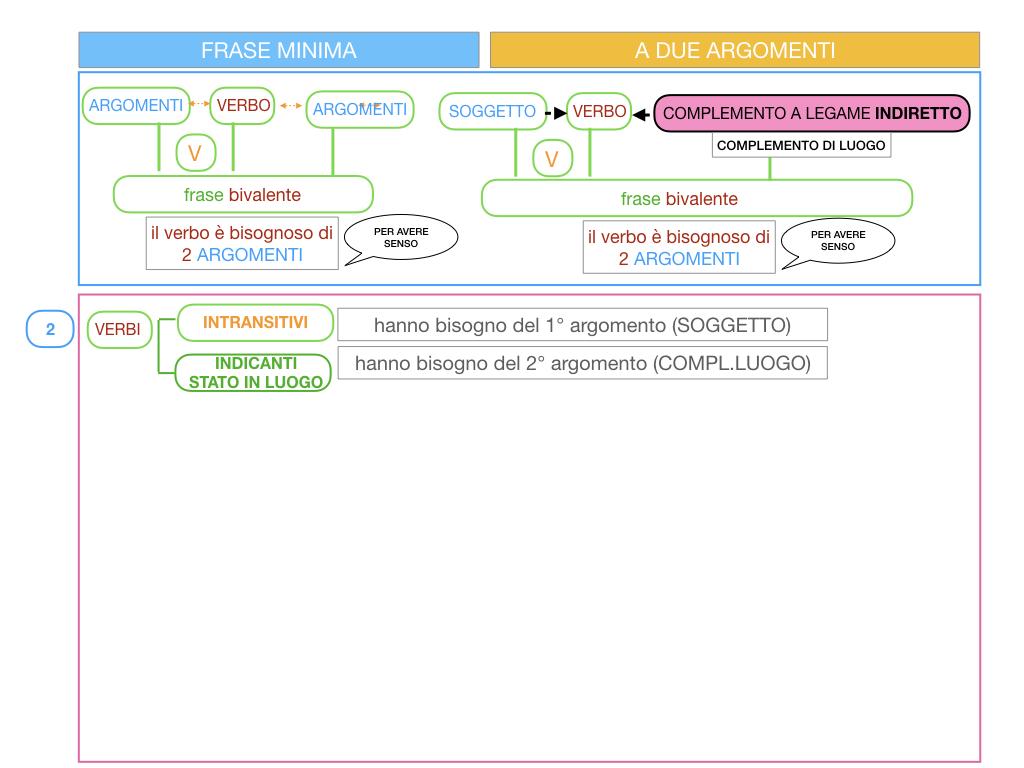 4.2 FRASE MINIMA A DUE ARGOMENTI_COMPLEMENTO DI LUOGO_SIMULAZIONE.056