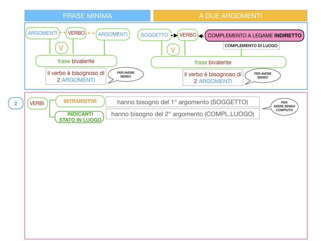 4.2 FRASE MINIMA A DUE ARGOMENTI_COMPLEMENTO DI LUOGO_SIMULAZIONE.057