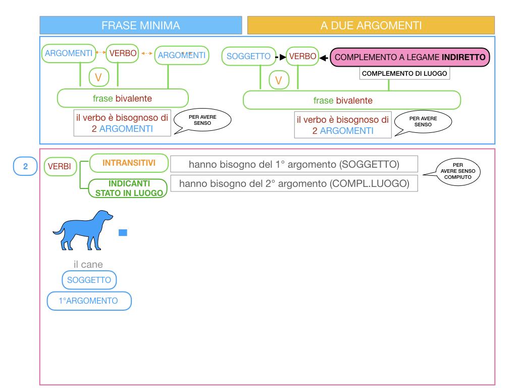 4.2 FRASE MINIMA A DUE ARGOMENTI_COMPLEMENTO DI LUOGO_SIMULAZIONE.058