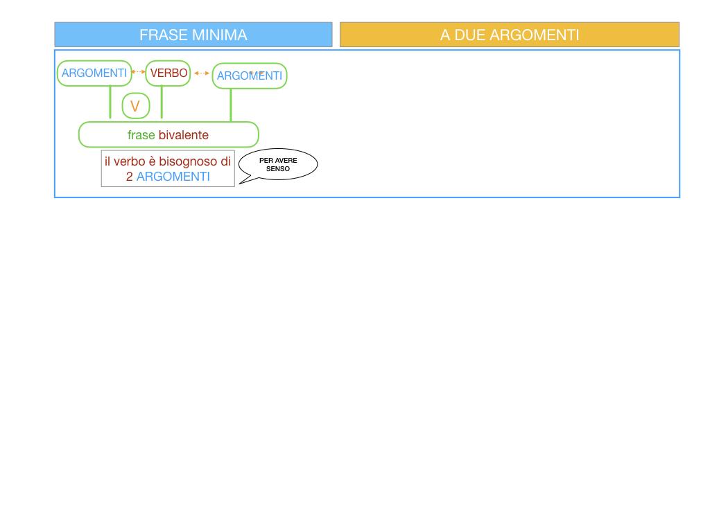 4.3 FRASE MINIMA A DUE ARGOMENTI_COMPLEMENTO PREDICATIVO DEL SOGGETTO_SIMULAZIONE.002