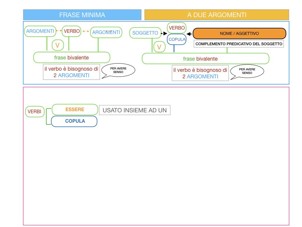 4.3 FRASE MINIMA A DUE ARGOMENTI_COMPLEMENTO PREDICATIVO DEL SOGGETTO_SIMULAZIONE.011