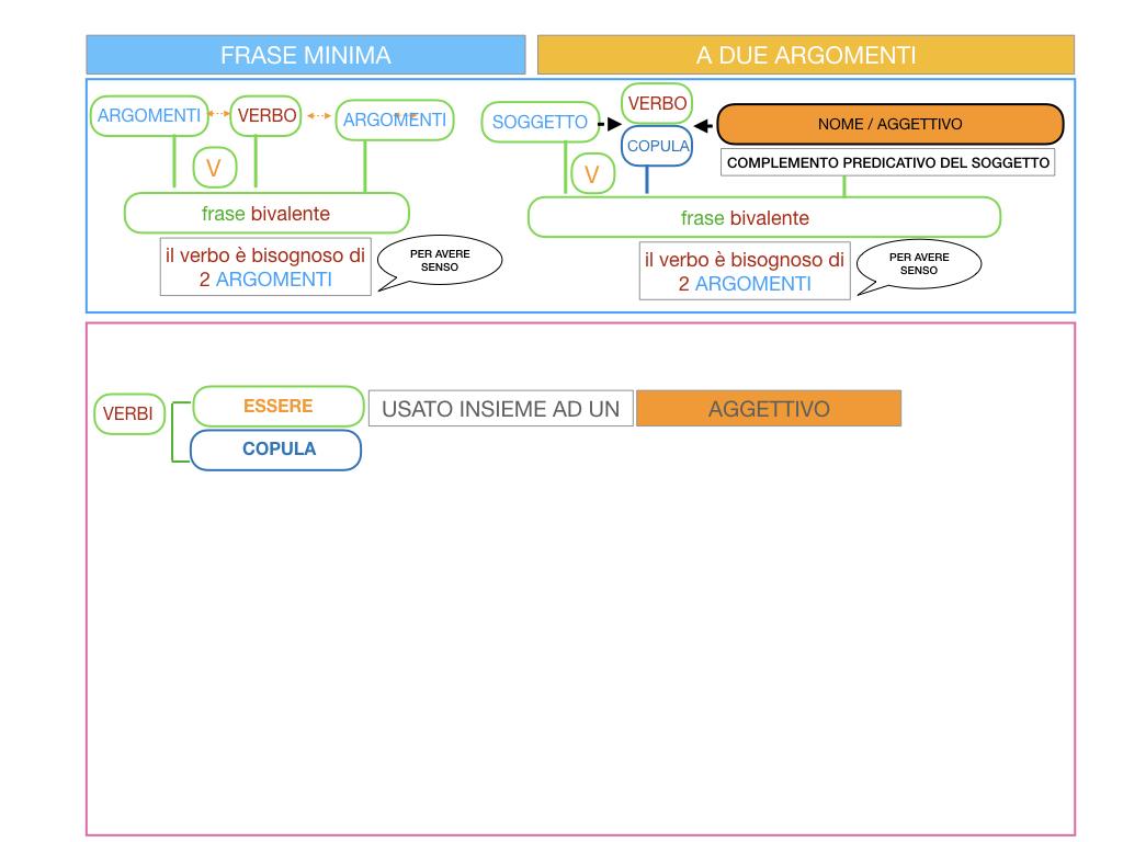 4.3 FRASE MINIMA A DUE ARGOMENTI_COMPLEMENTO PREDICATIVO DEL SOGGETTO_SIMULAZIONE.012