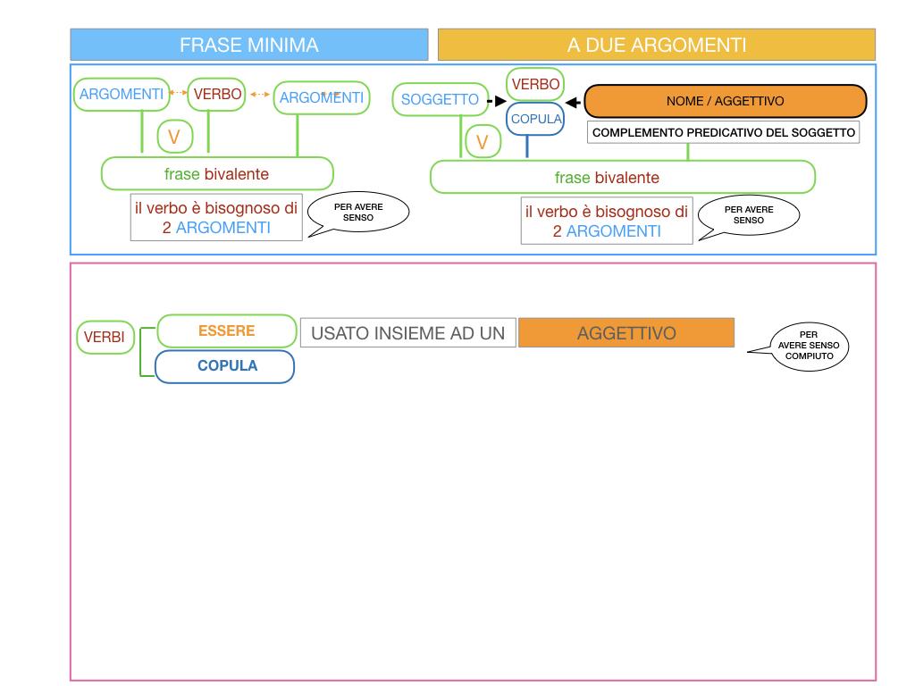 4.3 FRASE MINIMA A DUE ARGOMENTI_COMPLEMENTO PREDICATIVO DEL SOGGETTO_SIMULAZIONE.013