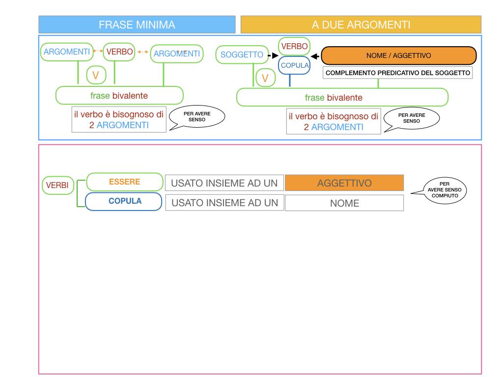 4.3 FRASE MINIMA A DUE ARGOMENTI_COMPLEMENTO PREDICATIVO DEL SOGGETTO_SIMULAZIONE.014