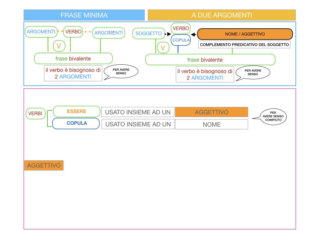 4.3 FRASE MINIMA A DUE ARGOMENTI_COMPLEMENTO PREDICATIVO DEL SOGGETTO_SIMULAZIONE.015