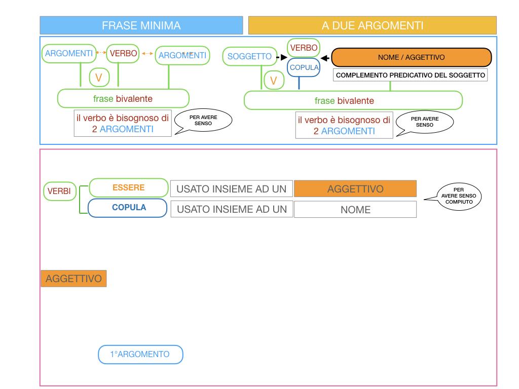 4.3 FRASE MINIMA A DUE ARGOMENTI_COMPLEMENTO PREDICATIVO DEL SOGGETTO_SIMULAZIONE.016