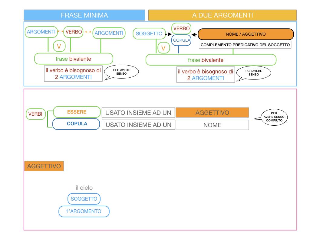 4.3 FRASE MINIMA A DUE ARGOMENTI_COMPLEMENTO PREDICATIVO DEL SOGGETTO_SIMULAZIONE.018