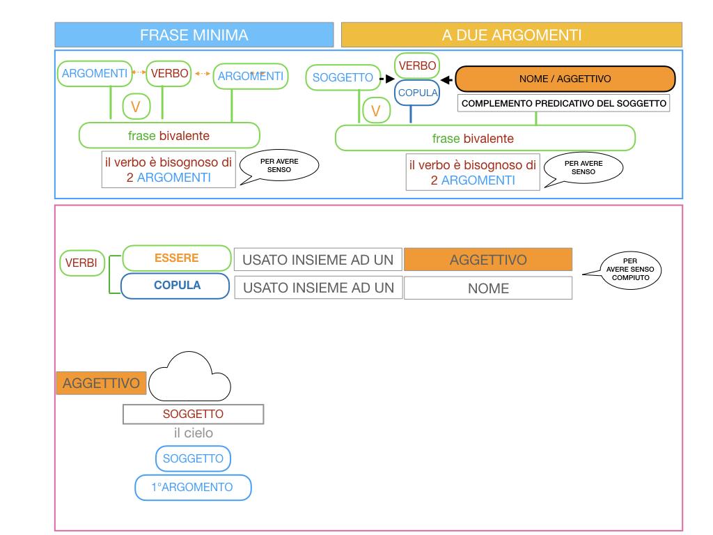 4.3 FRASE MINIMA A DUE ARGOMENTI_COMPLEMENTO PREDICATIVO DEL SOGGETTO_SIMULAZIONE.021