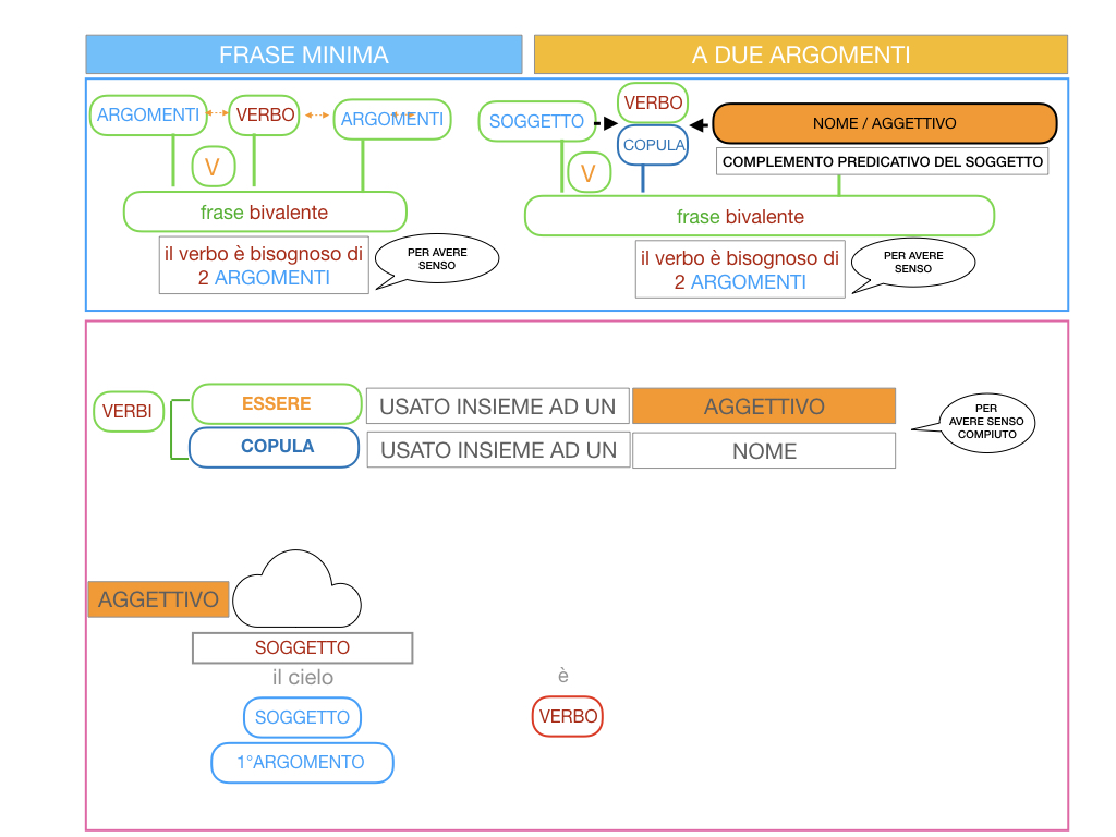 4.3 FRASE MINIMA A DUE ARGOMENTI_COMPLEMENTO PREDICATIVO DEL SOGGETTO_SIMULAZIONE.022
