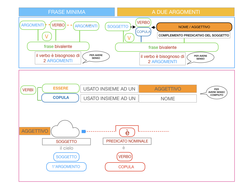 4.3 FRASE MINIMA A DUE ARGOMENTI_COMPLEMENTO PREDICATIVO DEL SOGGETTO_SIMULAZIONE.025
