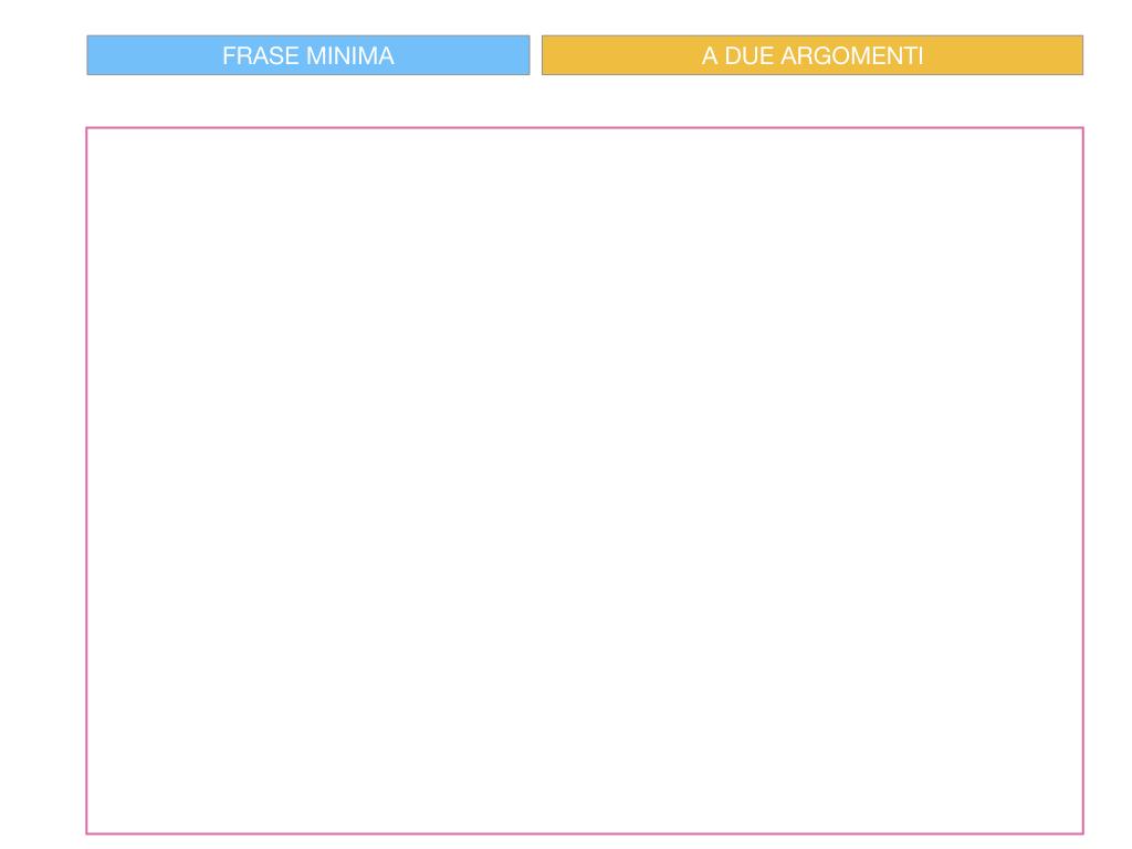 4.3 FRASE MINIMA A DUE ARGOMENTI_COMPLEMENTO PREDICATIVO DEL SOGGETTO_SIMULAZIONE.031