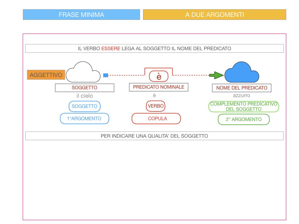 4.3 FRASE MINIMA A DUE ARGOMENTI_COMPLEMENTO PREDICATIVO DEL SOGGETTO_SIMULAZIONE.041