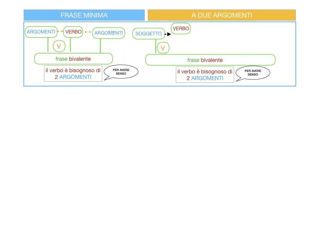 4.3 FRASE MINIMA A DUE ARGOMENTI_COMPLEMENTO PREDICATIVO DEL SOGGETTO_SIMULAZIONE.051