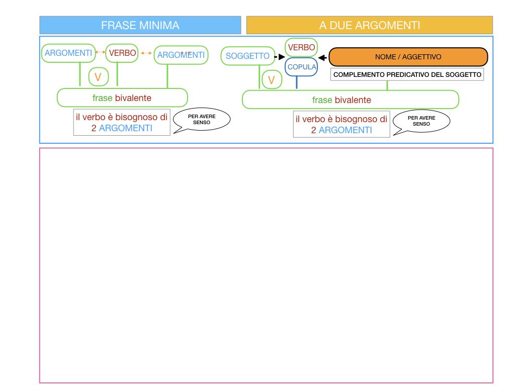 4.3 FRASE MINIMA A DUE ARGOMENTI_COMPLEMENTO PREDICATIVO DEL SOGGETTO_SIMULAZIONE.055