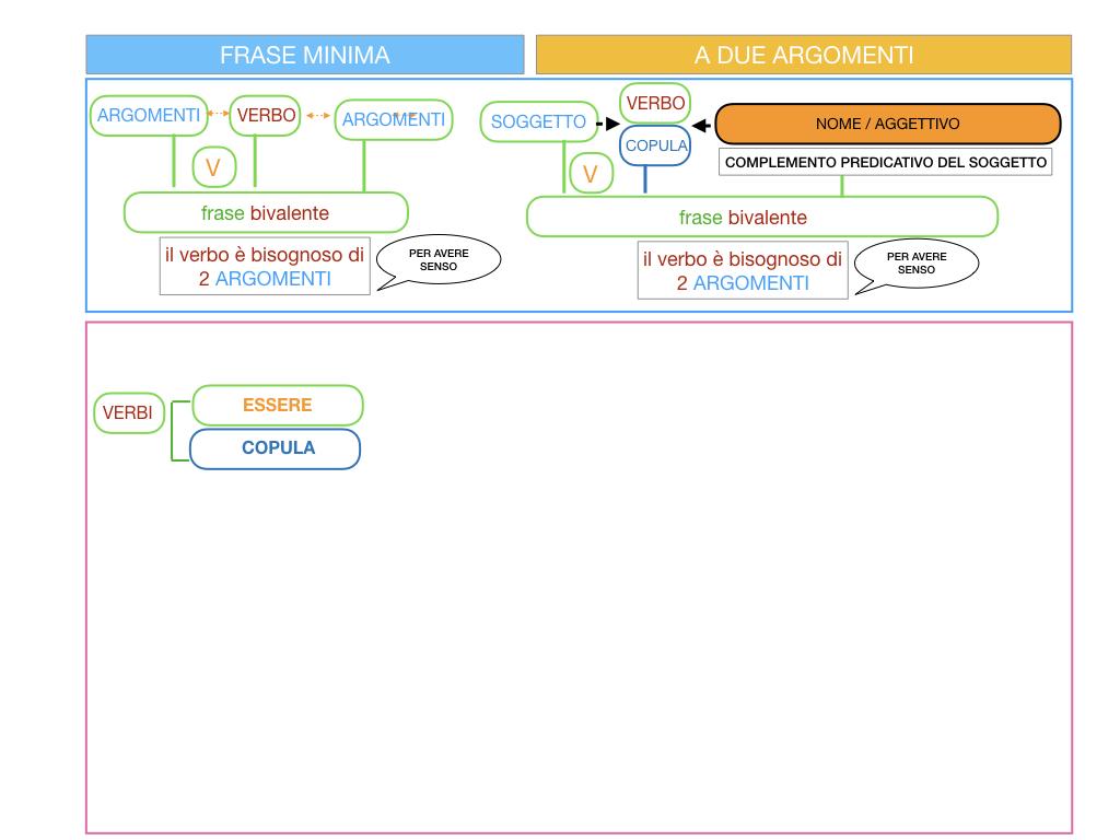 4.3 FRASE MINIMA A DUE ARGOMENTI_COMPLEMENTO PREDICATIVO DEL SOGGETTO_SIMULAZIONE.056