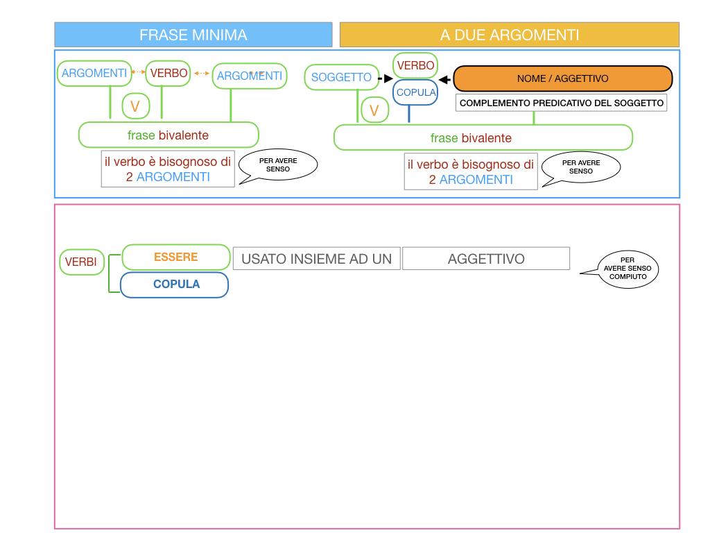 4.3 FRASE MINIMA A DUE ARGOMENTI_COMPLEMENTO PREDICATIVO DEL SOGGETTO_SIMULAZIONE.057