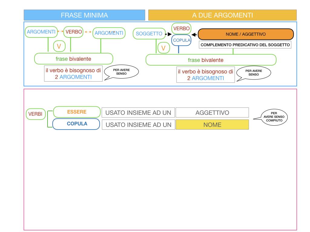 4.3 FRASE MINIMA A DUE ARGOMENTI_COMPLEMENTO PREDICATIVO DEL SOGGETTO_SIMULAZIONE.058