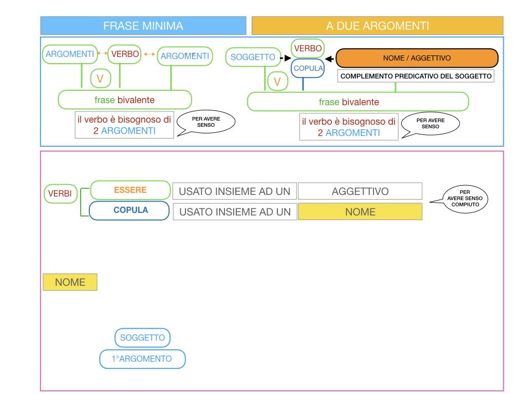4.3 FRASE MINIMA A DUE ARGOMENTI_COMPLEMENTO PREDICATIVO DEL SOGGETTO_SIMULAZIONE.060