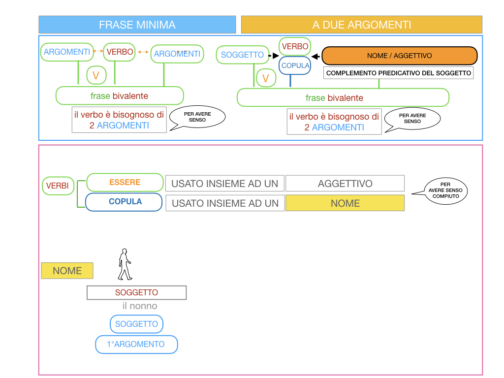 4.3 FRASE MINIMA A DUE ARGOMENTI_COMPLEMENTO PREDICATIVO DEL SOGGETTO_SIMULAZIONE.061