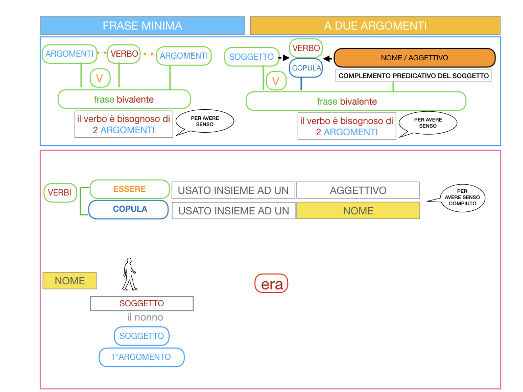 4.3 FRASE MINIMA A DUE ARGOMENTI_COMPLEMENTO PREDICATIVO DEL SOGGETTO_SIMULAZIONE.062