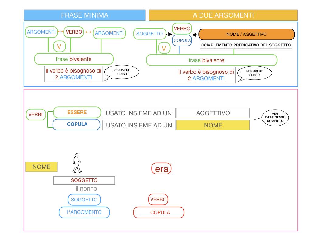4.3 FRASE MINIMA A DUE ARGOMENTI_COMPLEMENTO PREDICATIVO DEL SOGGETTO_SIMULAZIONE.063