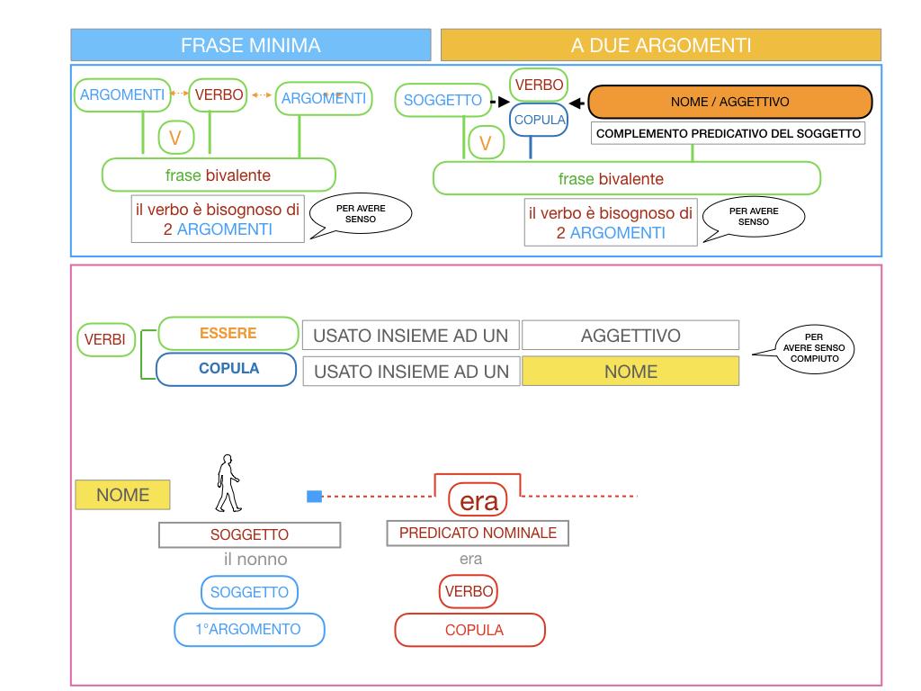 4.3 FRASE MINIMA A DUE ARGOMENTI_COMPLEMENTO PREDICATIVO DEL SOGGETTO_SIMULAZIONE.064