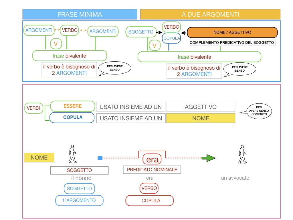 4.3 FRASE MINIMA A DUE ARGOMENTI_COMPLEMENTO PREDICATIVO DEL SOGGETTO_SIMULAZIONE.065