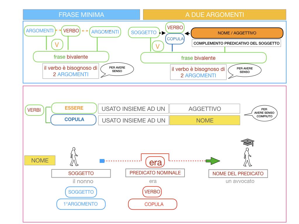 4.3 FRASE MINIMA A DUE ARGOMENTI_COMPLEMENTO PREDICATIVO DEL SOGGETTO_SIMULAZIONE.066
