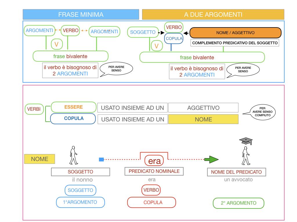 4.3 FRASE MINIMA A DUE ARGOMENTI_COMPLEMENTO PREDICATIVO DEL SOGGETTO_SIMULAZIONE.067