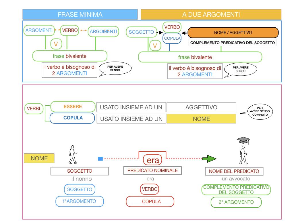 4.3 FRASE MINIMA A DUE ARGOMENTI_COMPLEMENTO PREDICATIVO DEL SOGGETTO_SIMULAZIONE.068