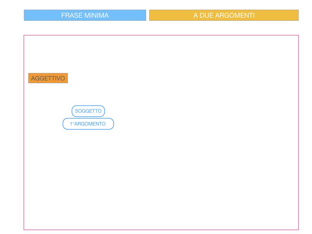 4.3 FRASE MINIMA A DUE ARGOMENTI_COMPLEMENTO PREDICATIVO DEL SOGGETTO_SIMULAZIONE.071