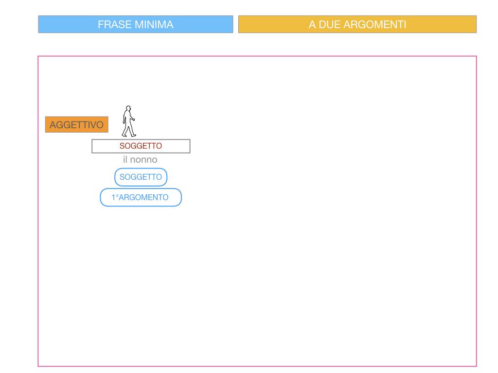 4.3 FRASE MINIMA A DUE ARGOMENTI_COMPLEMENTO PREDICATIVO DEL SOGGETTO_SIMULAZIONE.072