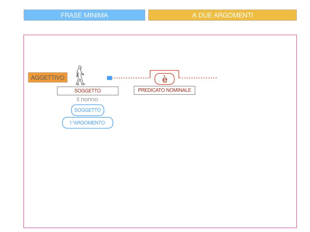 4.3 FRASE MINIMA A DUE ARGOMENTI_COMPLEMENTO PREDICATIVO DEL SOGGETTO_SIMULAZIONE.073