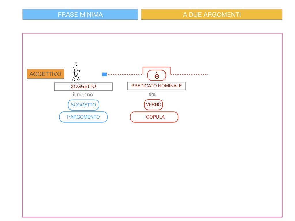 4.3 FRASE MINIMA A DUE ARGOMENTI_COMPLEMENTO PREDICATIVO DEL SOGGETTO_SIMULAZIONE.074