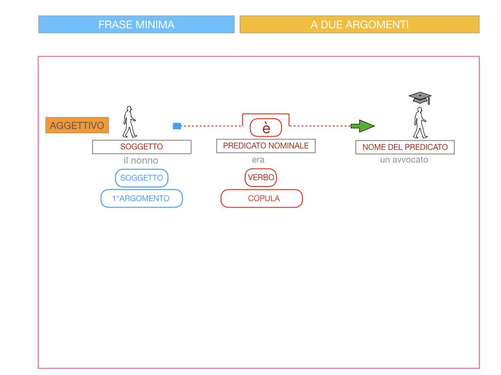4.3 FRASE MINIMA A DUE ARGOMENTI_COMPLEMENTO PREDICATIVO DEL SOGGETTO_SIMULAZIONE.075