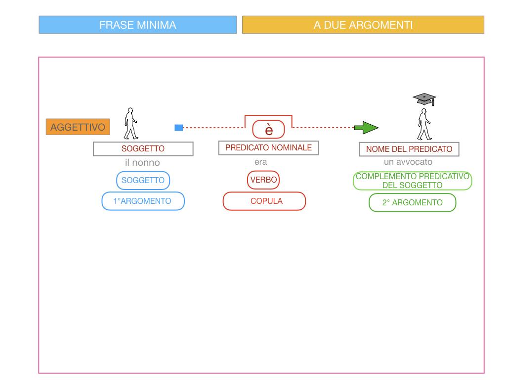 4.3 FRASE MINIMA A DUE ARGOMENTI_COMPLEMENTO PREDICATIVO DEL SOGGETTO_SIMULAZIONE.076