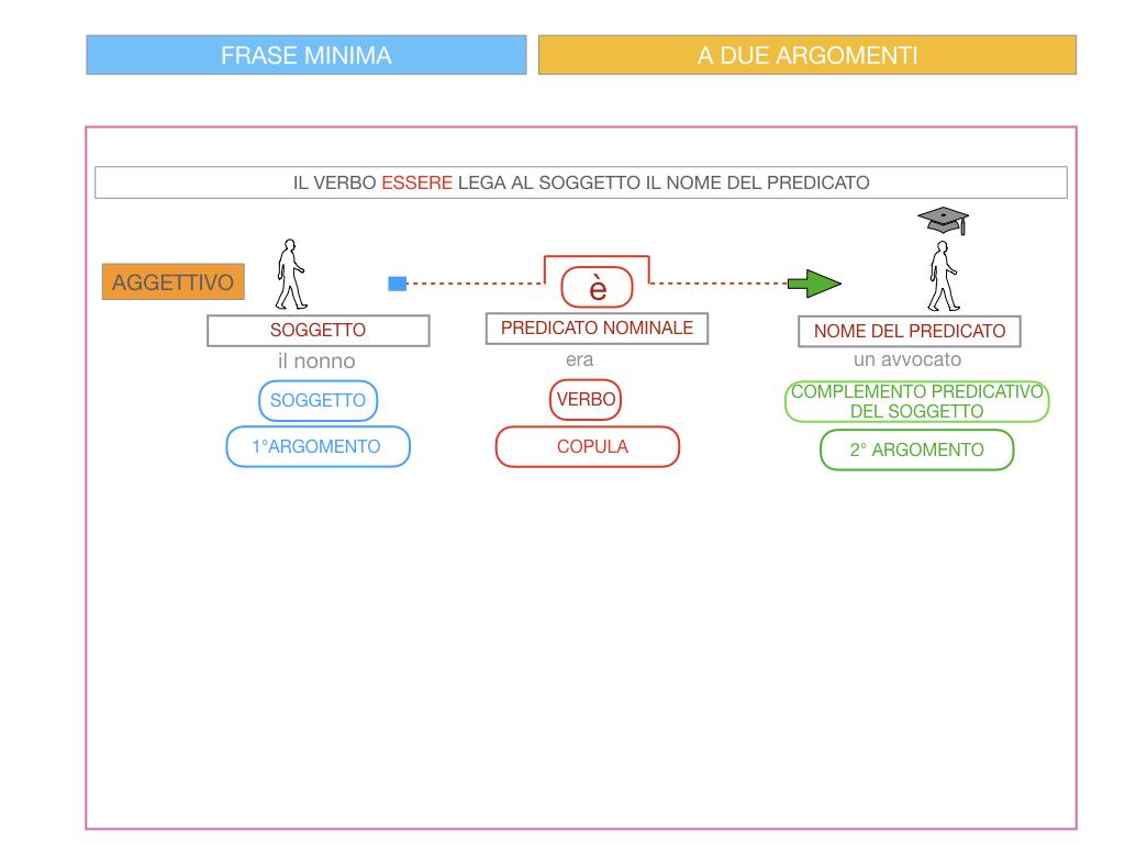 4.3 FRASE MINIMA A DUE ARGOMENTI_COMPLEMENTO PREDICATIVO DEL SOGGETTO_SIMULAZIONE.077