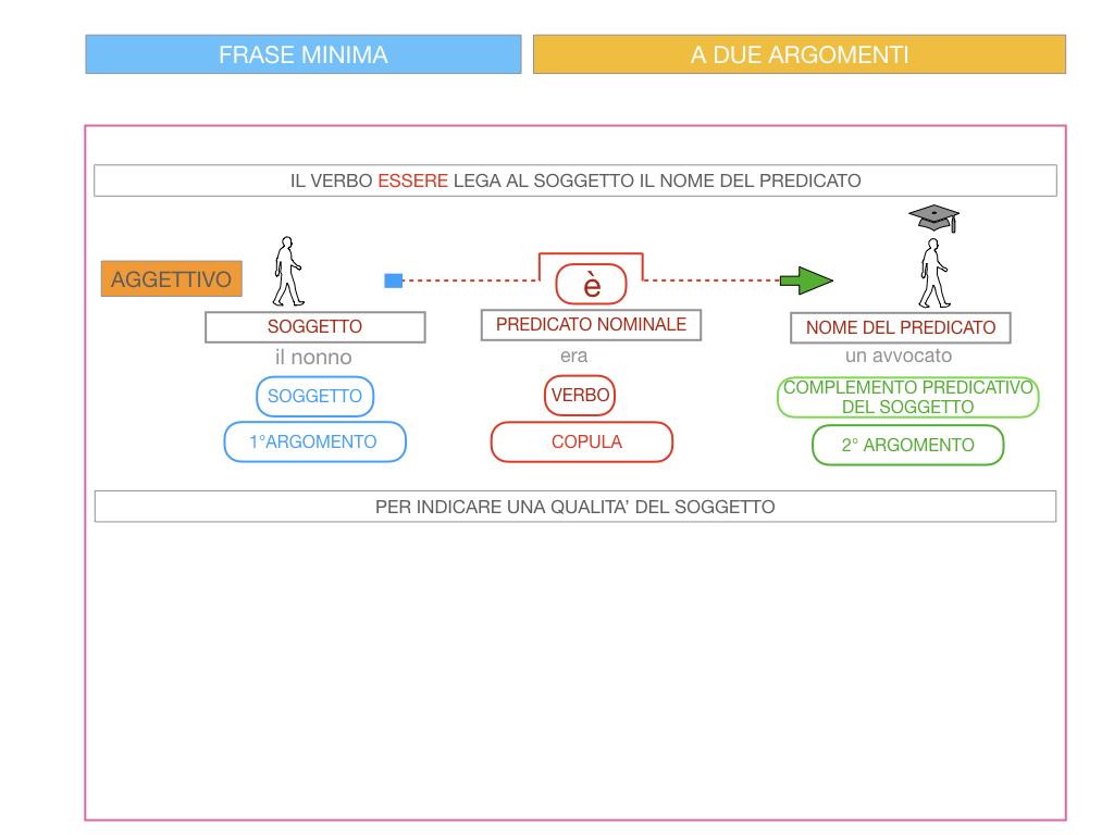 4.3 FRASE MINIMA A DUE ARGOMENTI_COMPLEMENTO PREDICATIVO DEL SOGGETTO_SIMULAZIONE.078