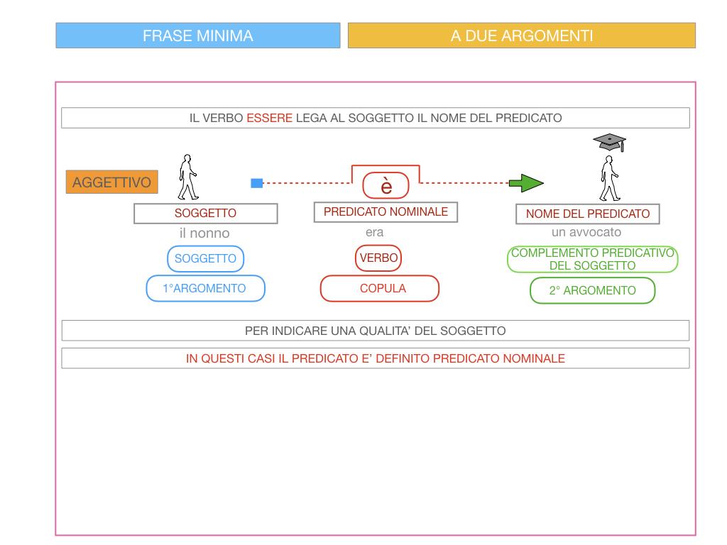 4.3 FRASE MINIMA A DUE ARGOMENTI_COMPLEMENTO PREDICATIVO DEL SOGGETTO_SIMULAZIONE.079
