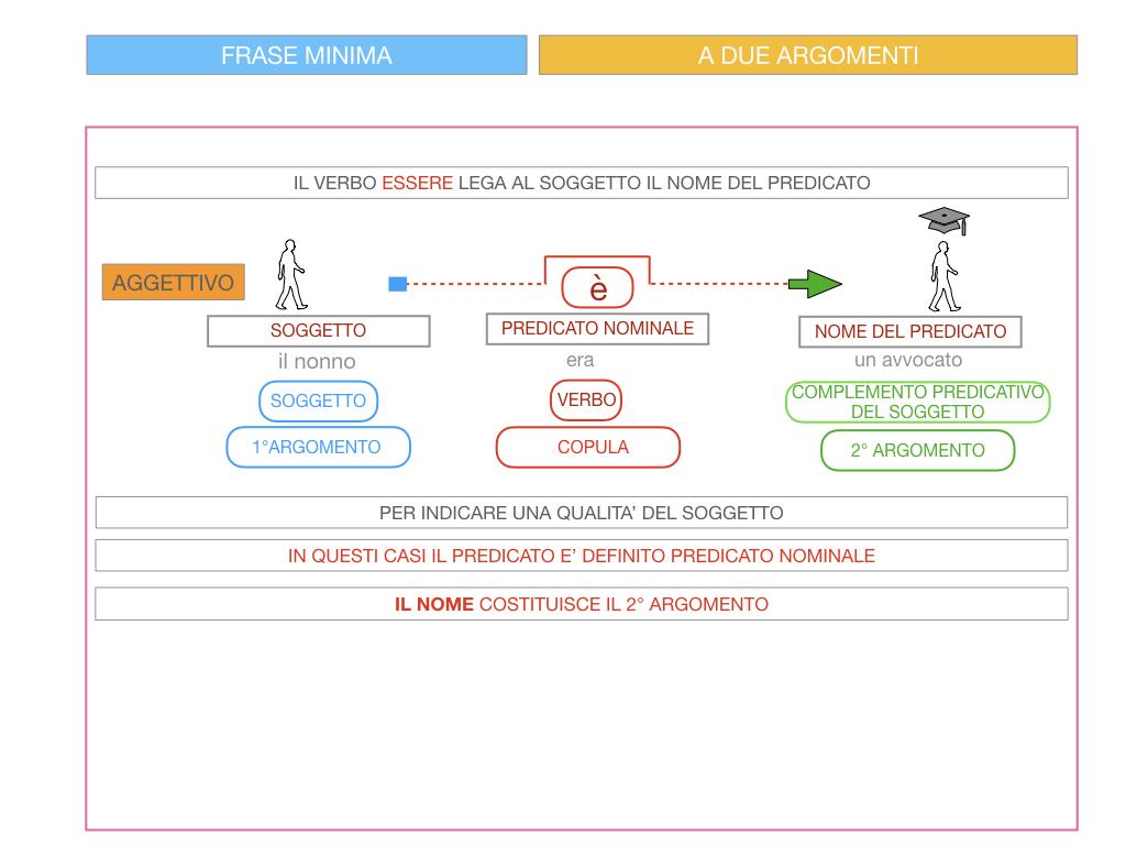 4.3 FRASE MINIMA A DUE ARGOMENTI_COMPLEMENTO PREDICATIVO DEL SOGGETTO_SIMULAZIONE.080
