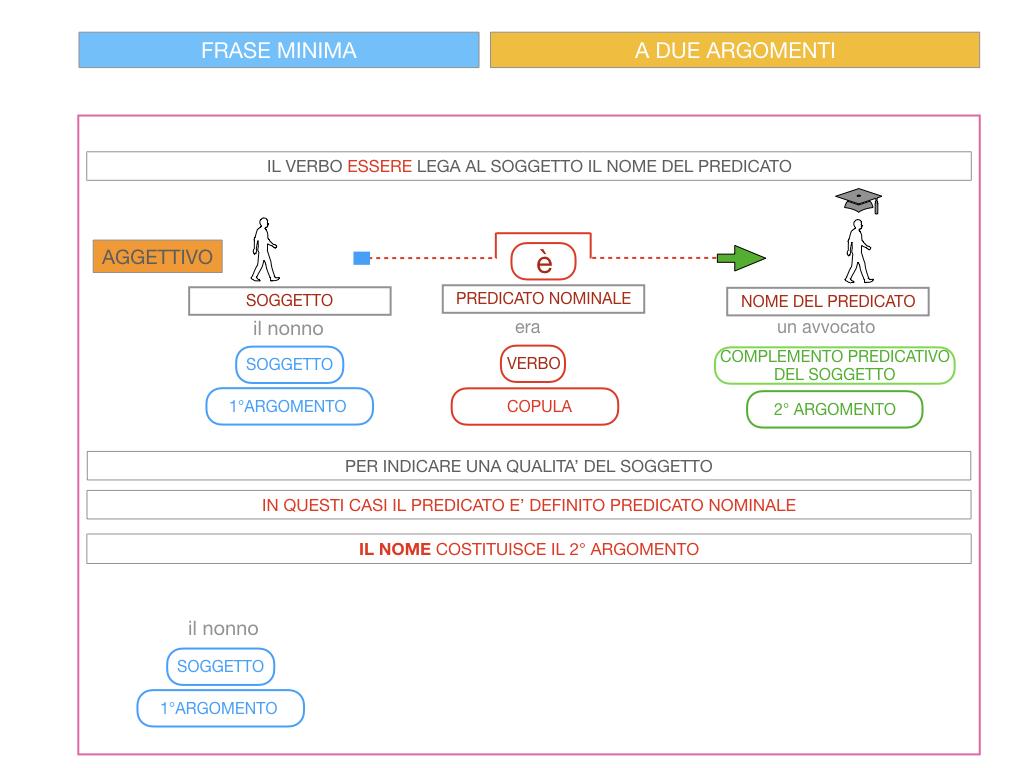 4.3 FRASE MINIMA A DUE ARGOMENTI_COMPLEMENTO PREDICATIVO DEL SOGGETTO_SIMULAZIONE.081