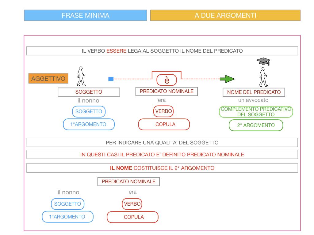 4.3 FRASE MINIMA A DUE ARGOMENTI_COMPLEMENTO PREDICATIVO DEL SOGGETTO_SIMULAZIONE.082