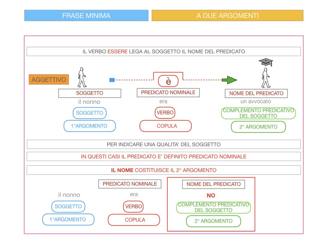 4.3 FRASE MINIMA A DUE ARGOMENTI_COMPLEMENTO PREDICATIVO DEL SOGGETTO_SIMULAZIONE.084