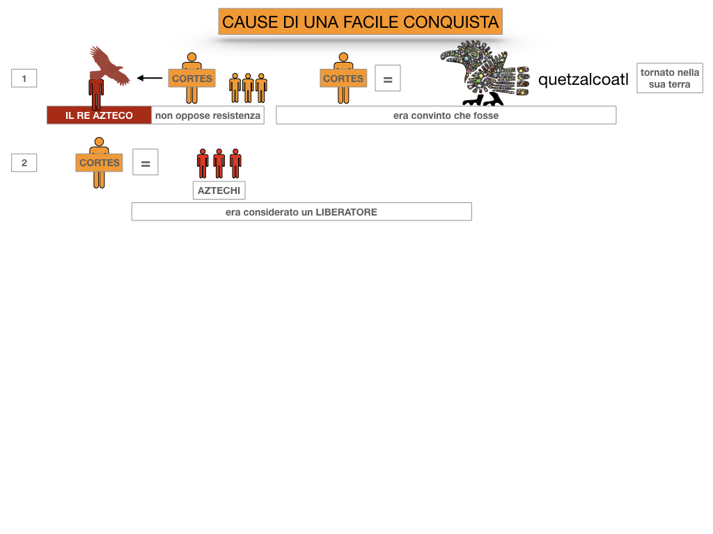 7. ARRIVANO I CONQUISTADORES_SIMULAZIONE.029
