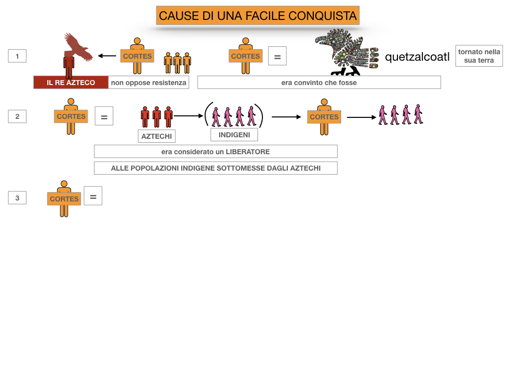 7. ARRIVANO I CONQUISTADORES_SIMULAZIONE.033