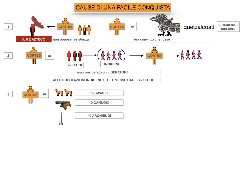 7. ARRIVANO I CONQUISTADORES_SIMULAZIONE.036