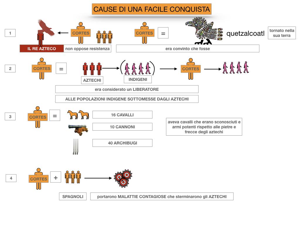 7. ARRIVANO I CONQUISTADORES_SIMULAZIONE.040