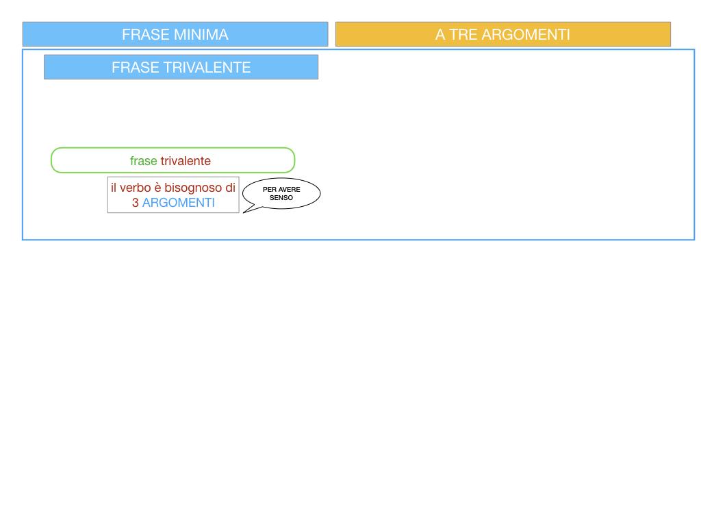 7. FRASE MINIMA A TRE ARGOMENTI_SOGGETTO COMPL OGG_ SIMULAZIONE.003