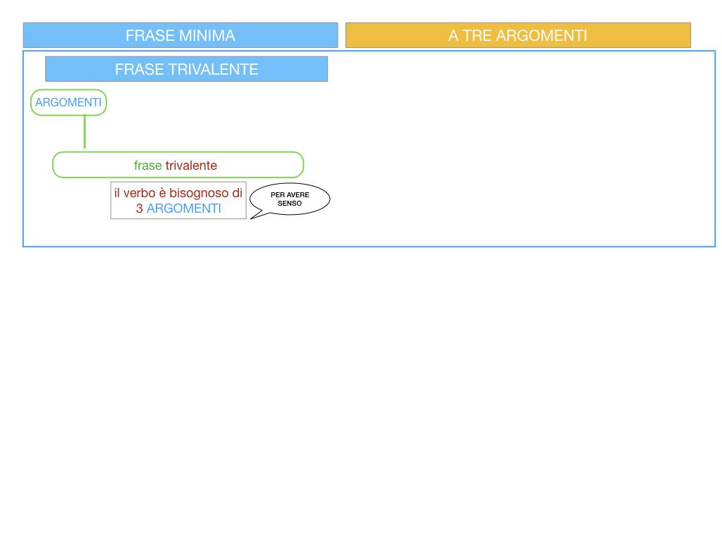 7. FRASE MINIMA A TRE ARGOMENTI_SOGGETTO COMPL OGG_ SIMULAZIONE.004
