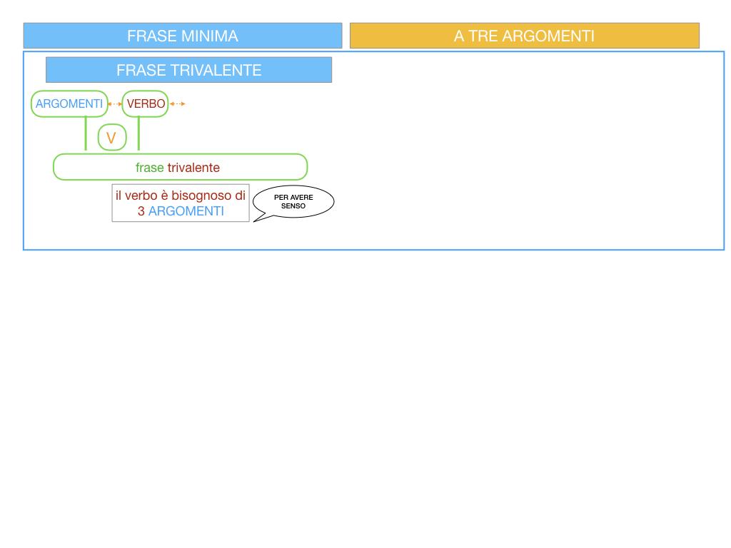 7. FRASE MINIMA A TRE ARGOMENTI_SOGGETTO COMPL OGG_ SIMULAZIONE.005